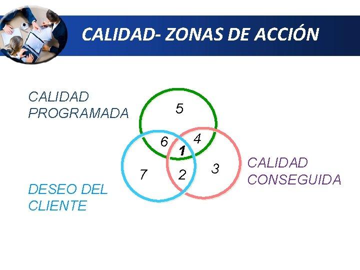CALIDAD- ZONAS DE ACCIÓN CALIDAD PROGRAMADA 5 6 DESEO DEL CLIENTE 7 1 2