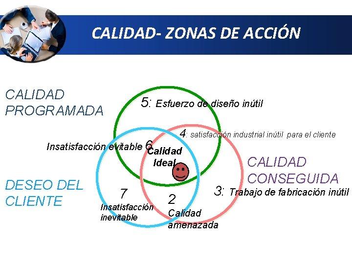 CALIDAD- ZONAS DE ACCIÓN CALIDAD PROGRAMADA 5: Esfuerzo de diseño inútil 4: satisfacción industrial