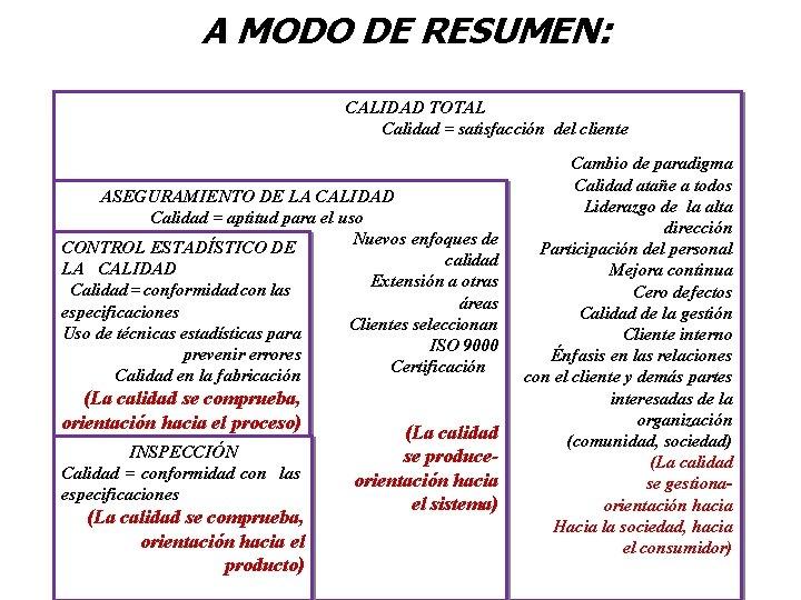 A MODO DE RESUMEN: CALIDAD TOTAL Calidad = satisfacción del cliente ASEGURAMIENTO DE LA