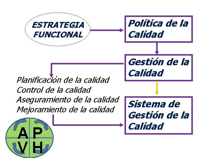 ESTRATEGIA FUNCIONAL Planificación de la calidad Control de la calidad Aseguramiento de la calidad