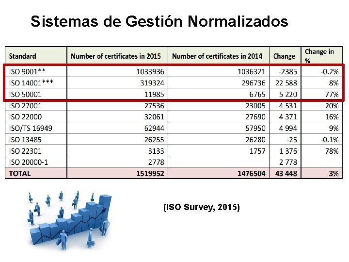 Sistemas de Gestión Normalizados (ISO Survey, 2015)
