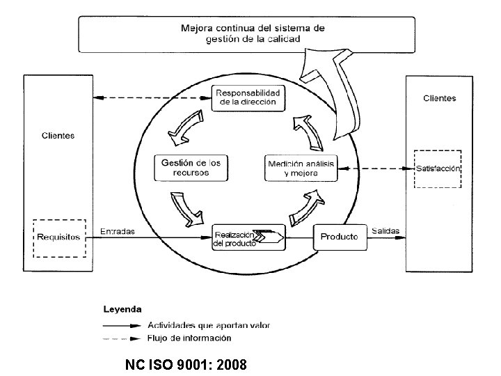 NC ISO 9001: 2008