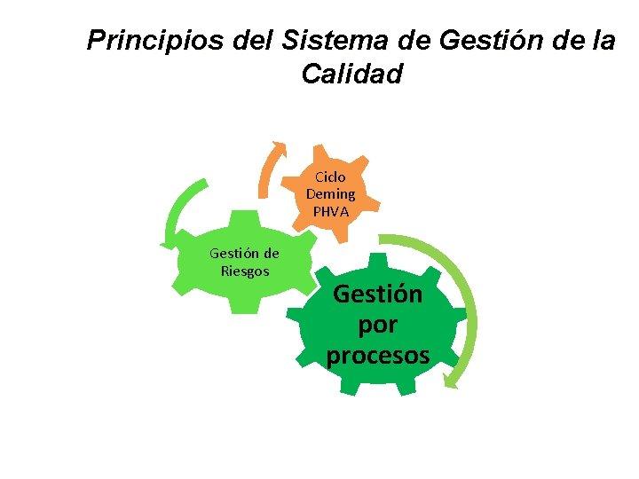 Principios del Sistema de Gestión de la Calidad Ciclo Deming PHVA Gestión de Riesgos