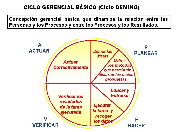 CICLO GERENCIAL BÁSICO (Ciclo DEMING) Concepción gerencial básica que dinamiza la relación entre las