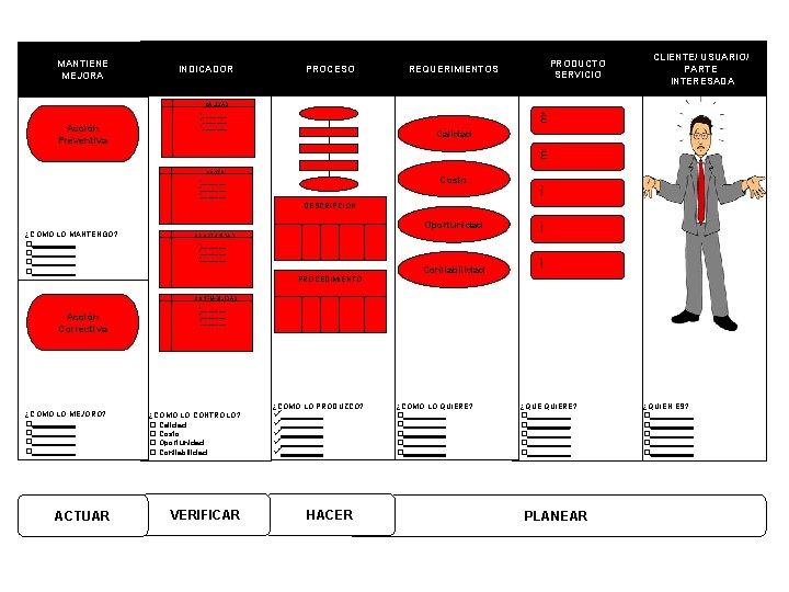 MANTIENE MEJORA INDICADOR PROCESO PRODUCTO SERVICIO REQUERIMIENTOS CLIENTE/ USUARIO/ PARTE INTERESADA CALIDAD Acción Preventiva