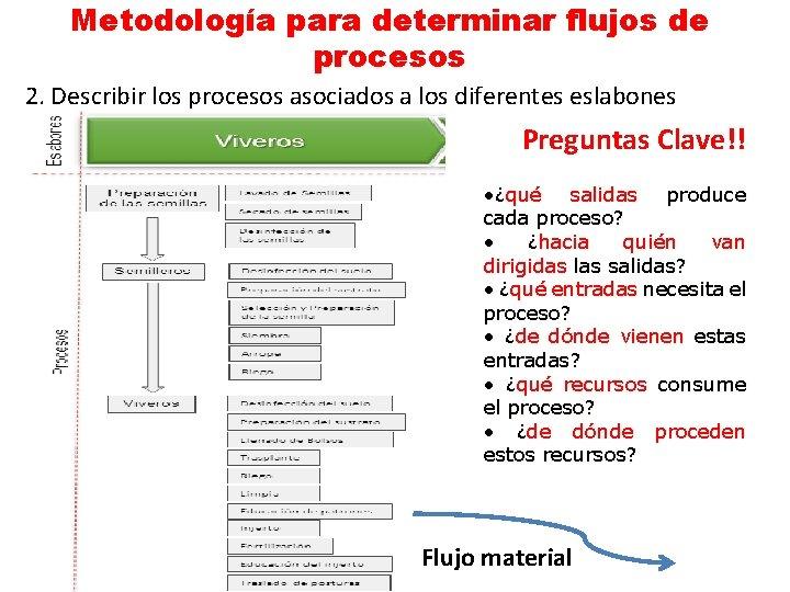Metodología para determinar flujos de procesos 2. Describir los procesos asociados a los diferentes