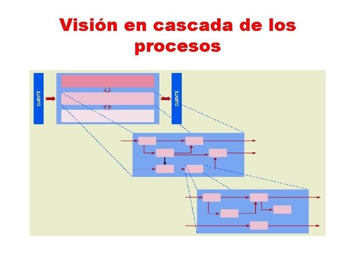 Visión en cascada de los procesos