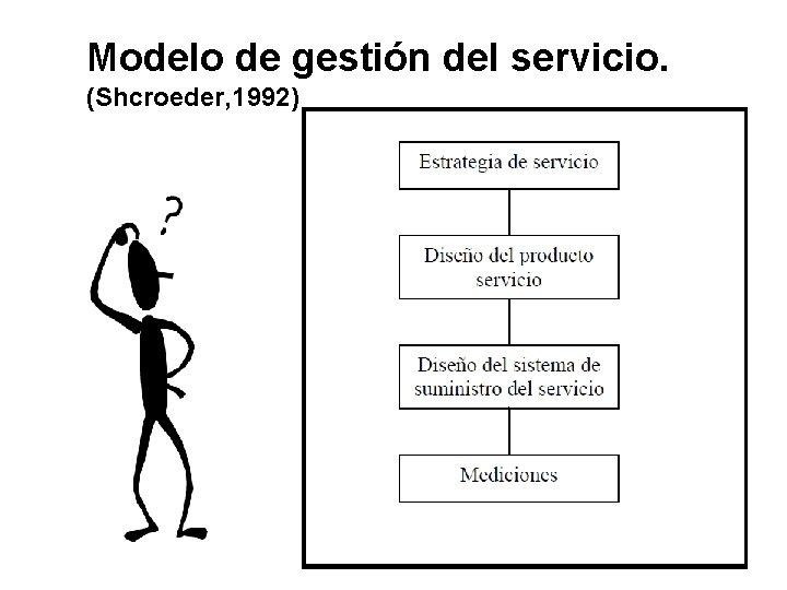 Modelo de gestión del servicio. (Shcroeder, 1992)