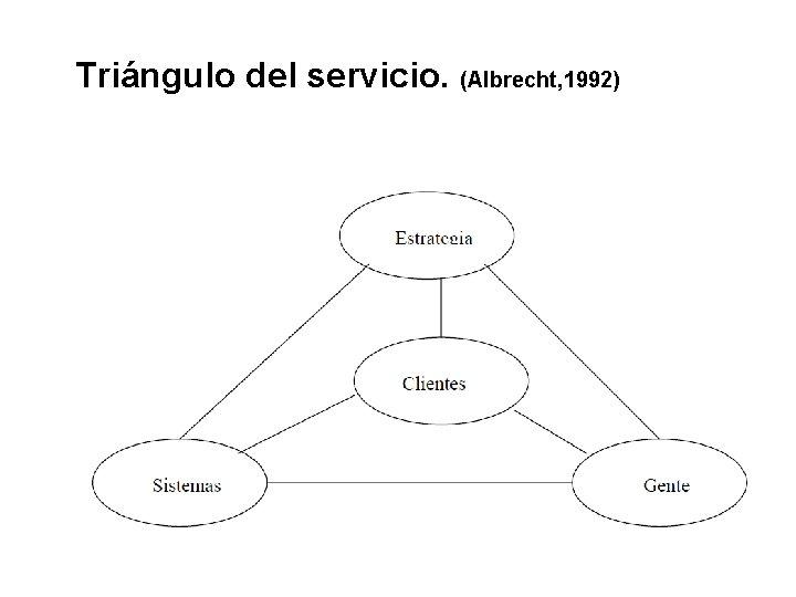 Triángulo del servicio. (Albrecht, 1992)