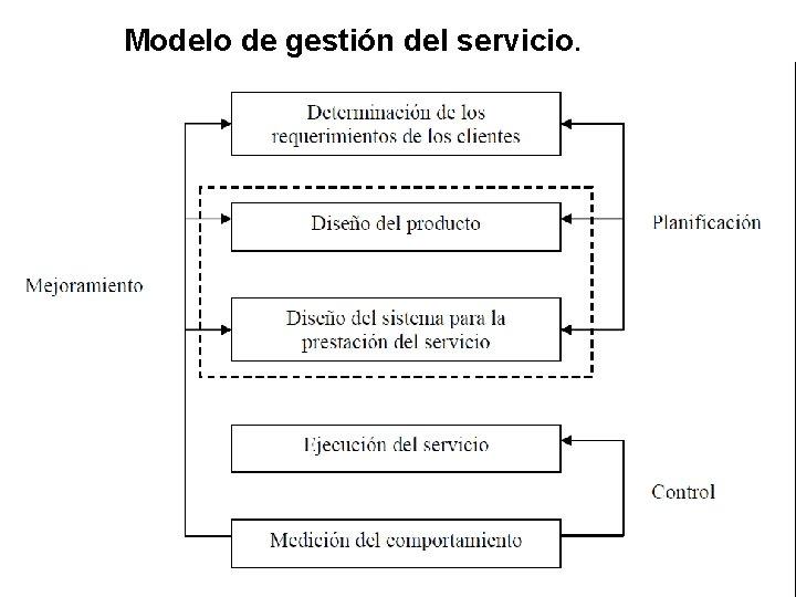 Modelo de gestión del servicio.