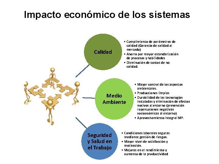 Impacto económico de los sistemas Calidad • Cumplimiento de parámetros de calidad (Garantía de