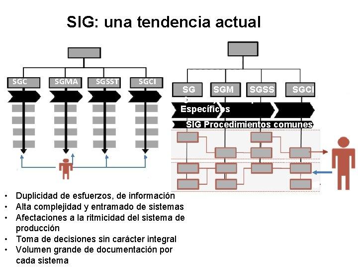SIG: una tendencia actual SGC SGMA SGSST SGCI SG SGM C A Específicos SGSS
