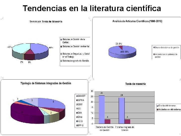 Tendencias en la literatura científica