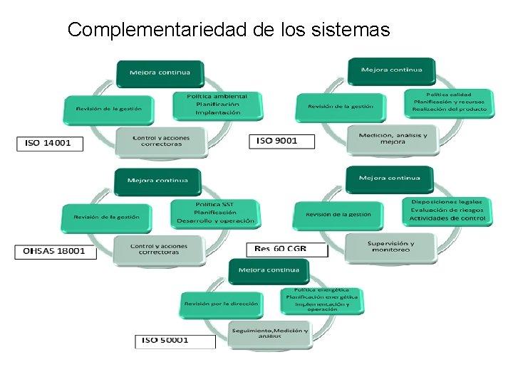 Complementariedad de los sistemas