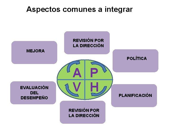 Aspectos comunes a integrar PLANIFICACIÓN APLICACIÓN Y MEJORA OPERACIÓN EVALUACIÓN PLANIFICACIÓN EVALUACIÓN DEL APLICACIÓN