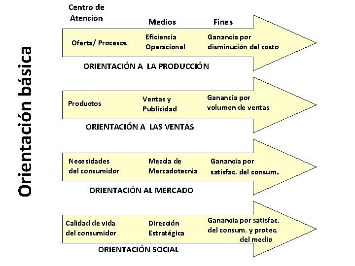 Orientación básica Centro de Atención Oferta/ Procesos Medios Eficiencia Operacional Fines Ganancia por disminución