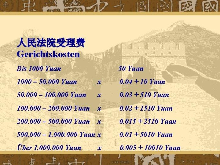 人民法院受理费 Gerichtskosten Bis 1000 Yuan 50 Yuan 1000 – 50. 000 Yuan x 0.