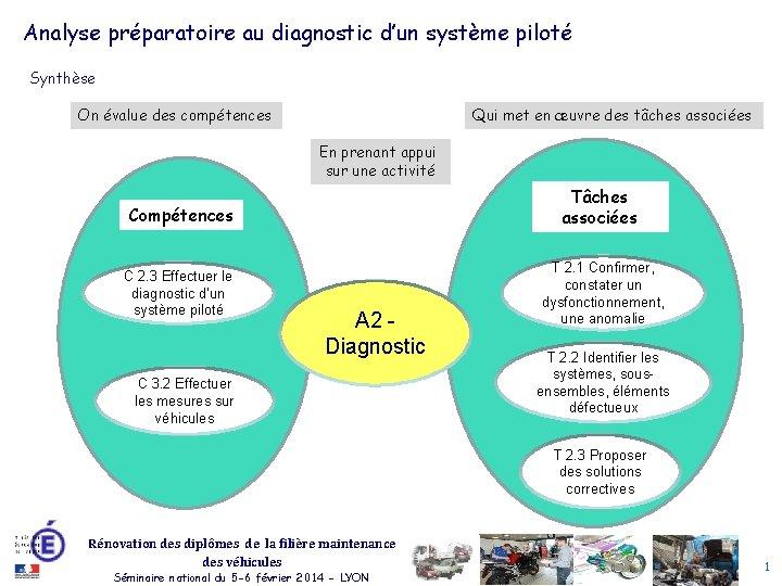 Analyse préparatoire au diagnostic d'un système piloté Synthèse On évalue des compétences Qui met