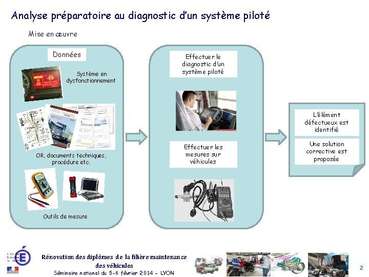 Analyse préparatoire au diagnostic d'un système piloté Mise en œuvre Données Système en dysfonctionnement