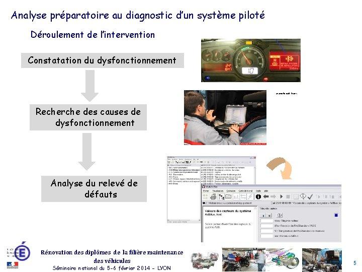 Analyse préparatoire au diagnostic d'un système piloté Déroulement de l'intervention Constatation du dysfonctionnement Source