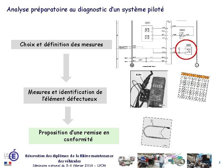 Analyse préparatoire au diagnostic d'un système piloté Choix et définition des mesures Source Renault