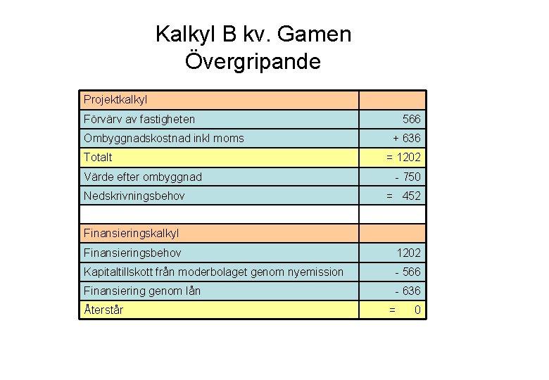 Kalkyl B kv. Gamen Övergripande Projektkalkyl Förvärv av fastigheten Ombyggnadskostnad inkl moms Totalt Värde
