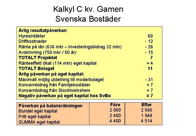 Kalkyl C kv. Gamen Svenska Bostäder Årlig resultatpåverkan: Hyresintäkter Driftkostnader Ränta på lån (636