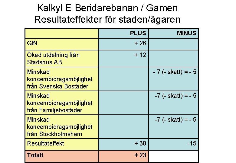 Kalkyl E Beridarebanan / Gamen Resultateffekter för staden/ägaren PLUS Gf. N + 26 Ökad