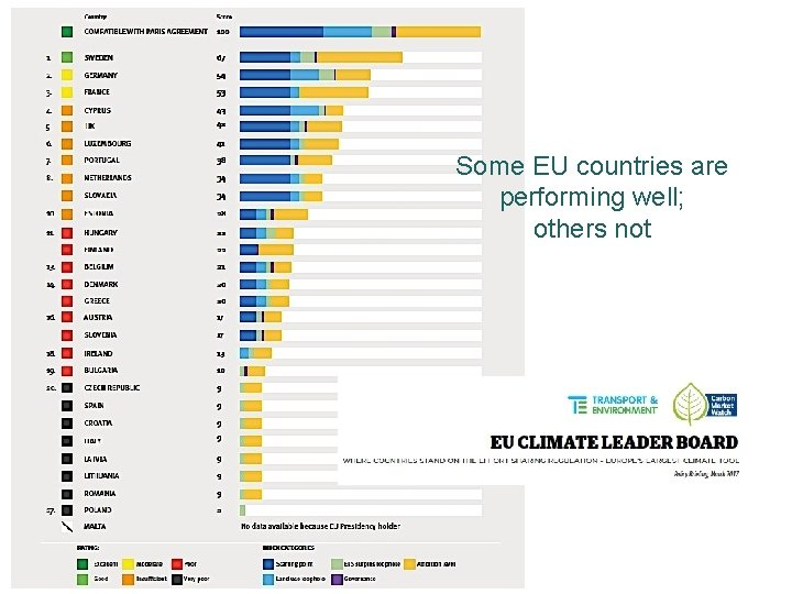 Some EU countries are performing well; others not