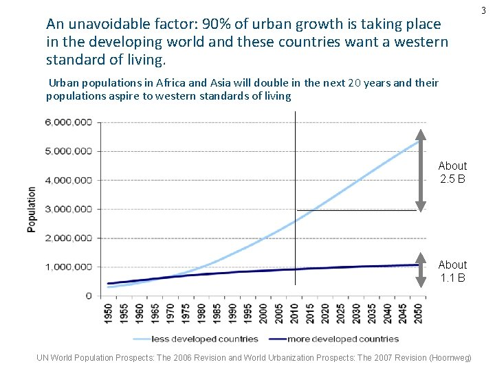 An unavoidable factor: 90% of urban growth is taking place in the developing world