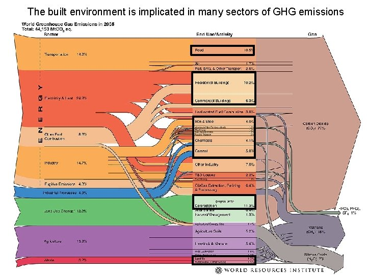 The built environment is implicated in many sectors of GHG emissions 4