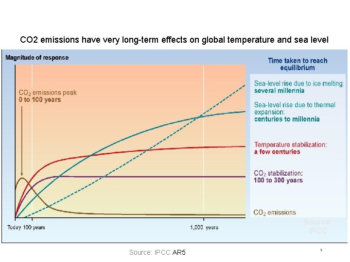 CO 2 emissions have very long-term effects on global temperature and sea level Source: