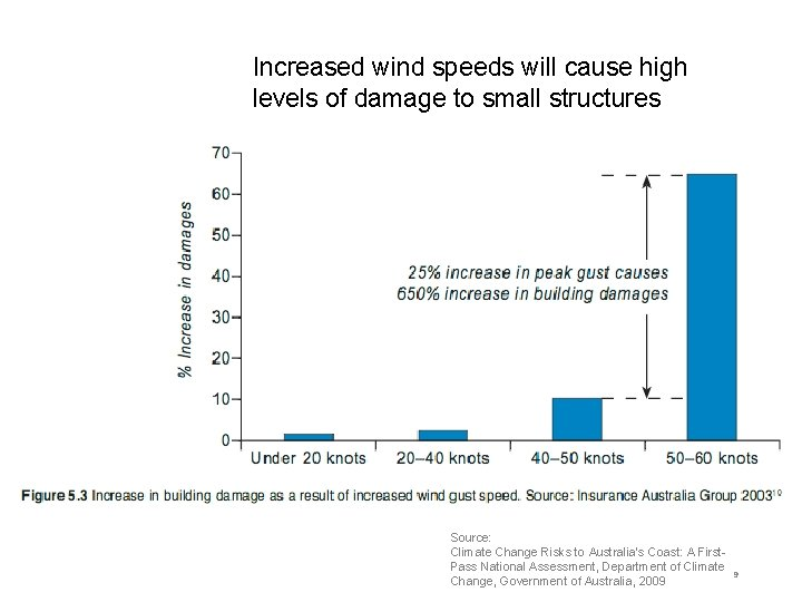 Increased wind speeds will cause high levels of damage to small structures Source: Climate