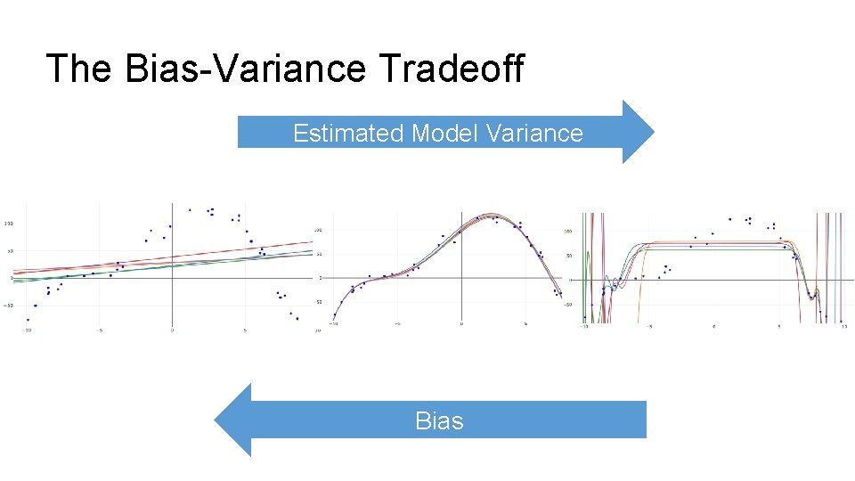The Bias-Variance Tradeoff Estimated Model Variance Bias