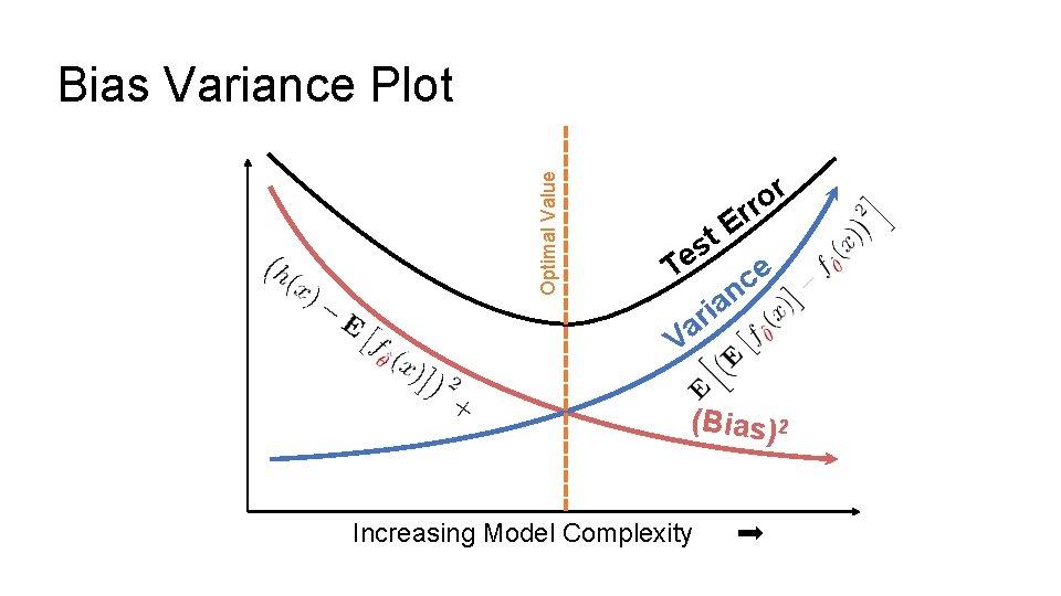 Optimal Value Bias Variance Plot r o rr E t s e T e