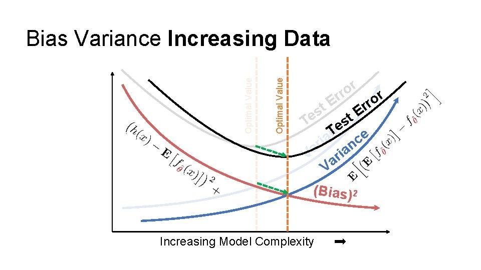 Optimal Value Bias Variance Increasing Data r o rr r o E r r