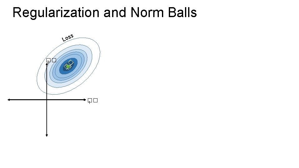 Regularization and Norm Balls s Los �� 2 � t �op �� 1