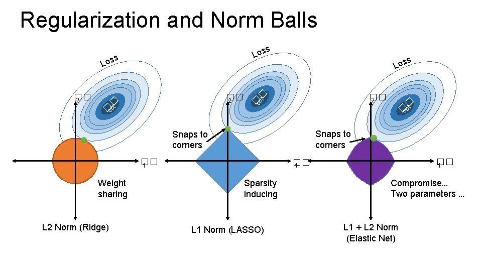 Regularization and Norm Balls s Los �� 2 � t �op s Los �