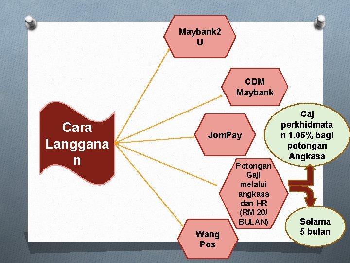 Maybank 2 U CDM Maybank Cara Langgana n Jom. Pay Potongan Gaji melalui angkasa