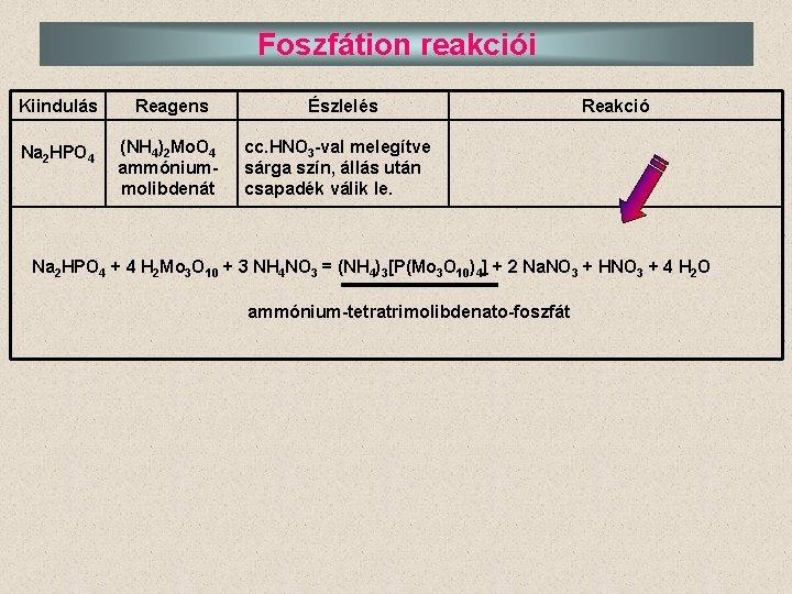 Foszfátion reakciói Kiindulás Reagens Na 2 HPO 4 (NH 4)2 Mo. O 4 ammóniummolibdenát