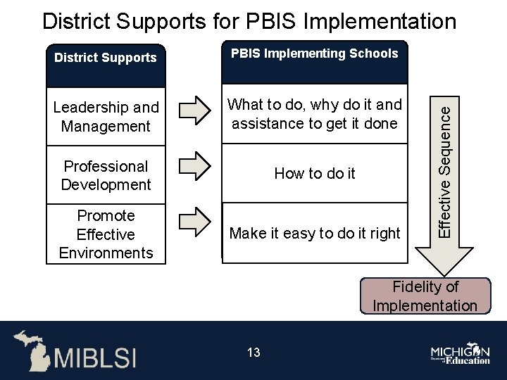 District Supports PBIS Implementing Schools Leadership and Management What to do, why do it