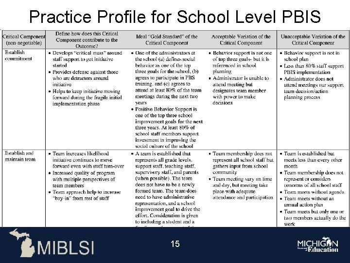 Practice Profile for School Level PBIS 15