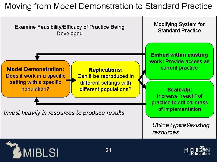 Moving from Model Demonstration to Standard Practice Examine Feasibility/Efficacy of Practice Being Developed Model