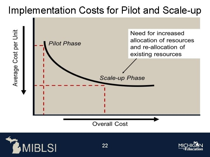 Implementation Costs for Pilot and Scale-up Average cost per unit decreases from the pilot
