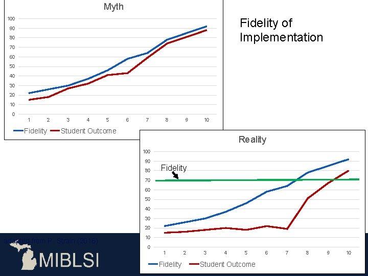 Myth Fidelity of Implementation 100 90 80 70 60 50 40 30 20 10