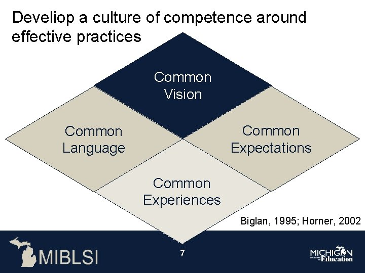 Develiop a culture of competence around effective practices Common Vision Common Expectations Common Language