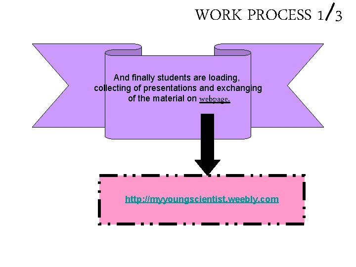 WORK PROCESS 1/3 And finally students are loading, collecting of presentations and exchanging of