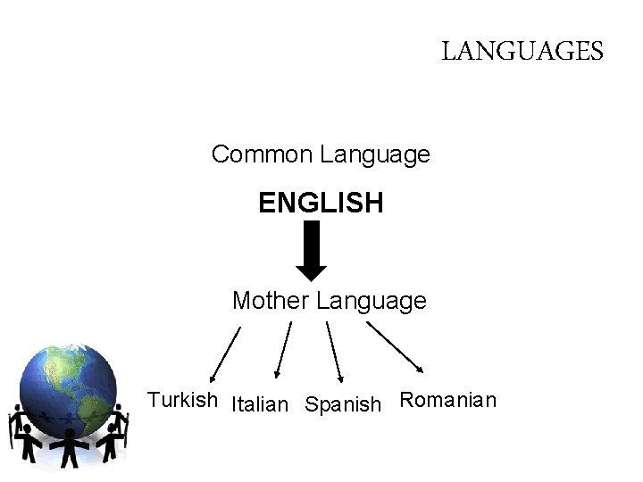 LANGUAGES Common Language ENGLISH Mother Language Turkish Italian Spanish Romanian