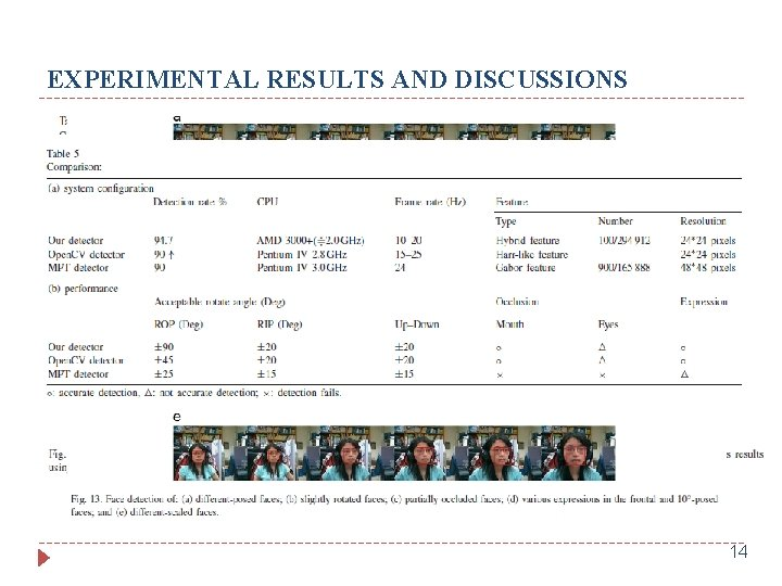 EXPERIMENTAL RESULTS AND DISCUSSIONS DR = 99. 44% Here, they divide the whole training