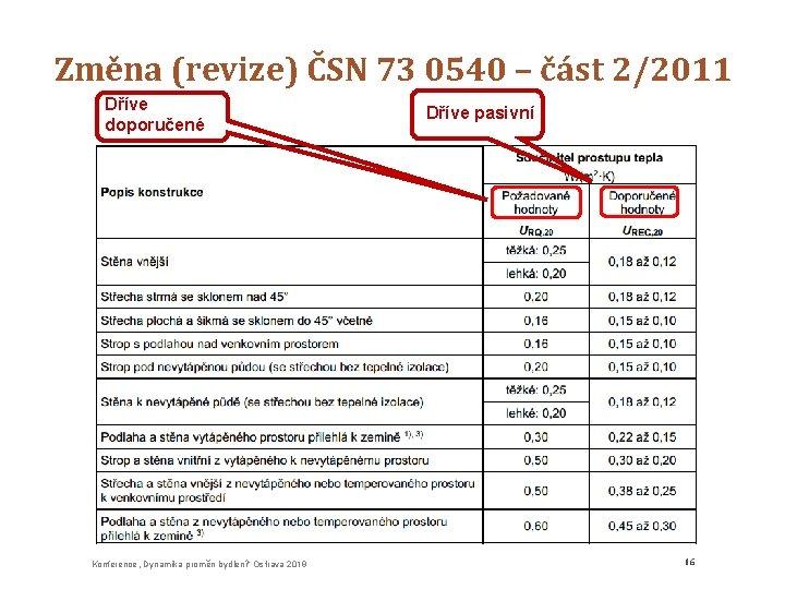 """Změna (revize) ČSN 73 0540 – část 2/2011 Dříve doporučené Konference """"Dynamika proměn bydlení"""""""